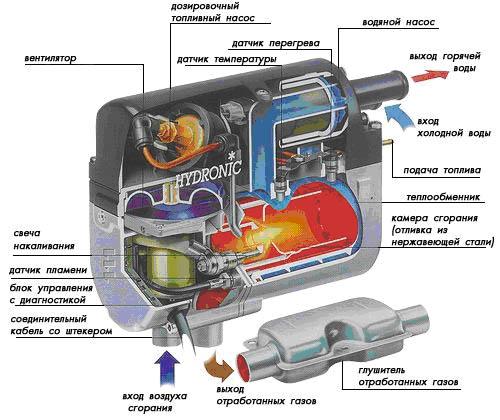 подогрева двигателей