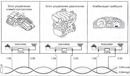 2 показан фрагмент CAN-шин с